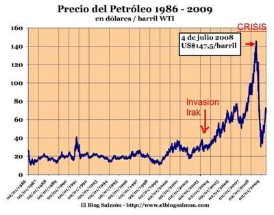 """Evolución """"Precio del Petroleo"""" 24 años. Mas 500% 5 años tras guerra Irak."""